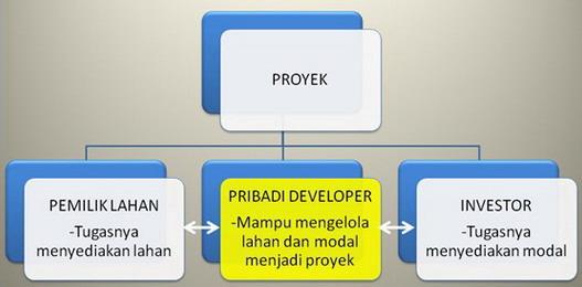 skema proyek developer properti tanpa modal