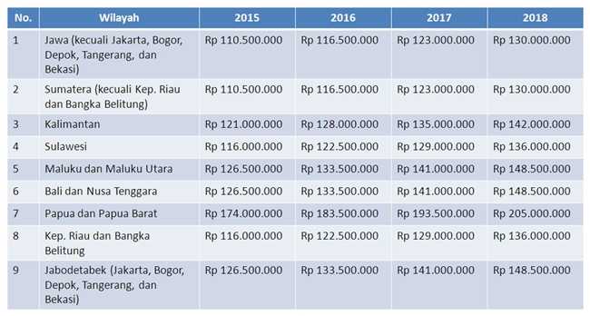 harga rumah bersubsidi