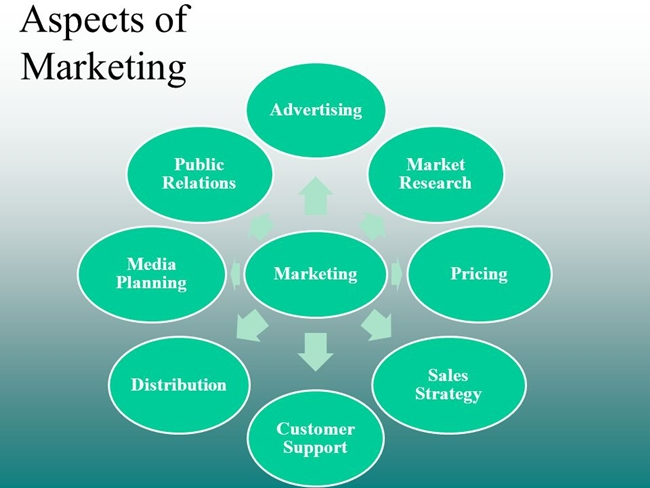 aspek-marketing-properti
